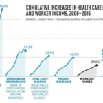 Workers and Retirees Alike Are Paying More for Health Care